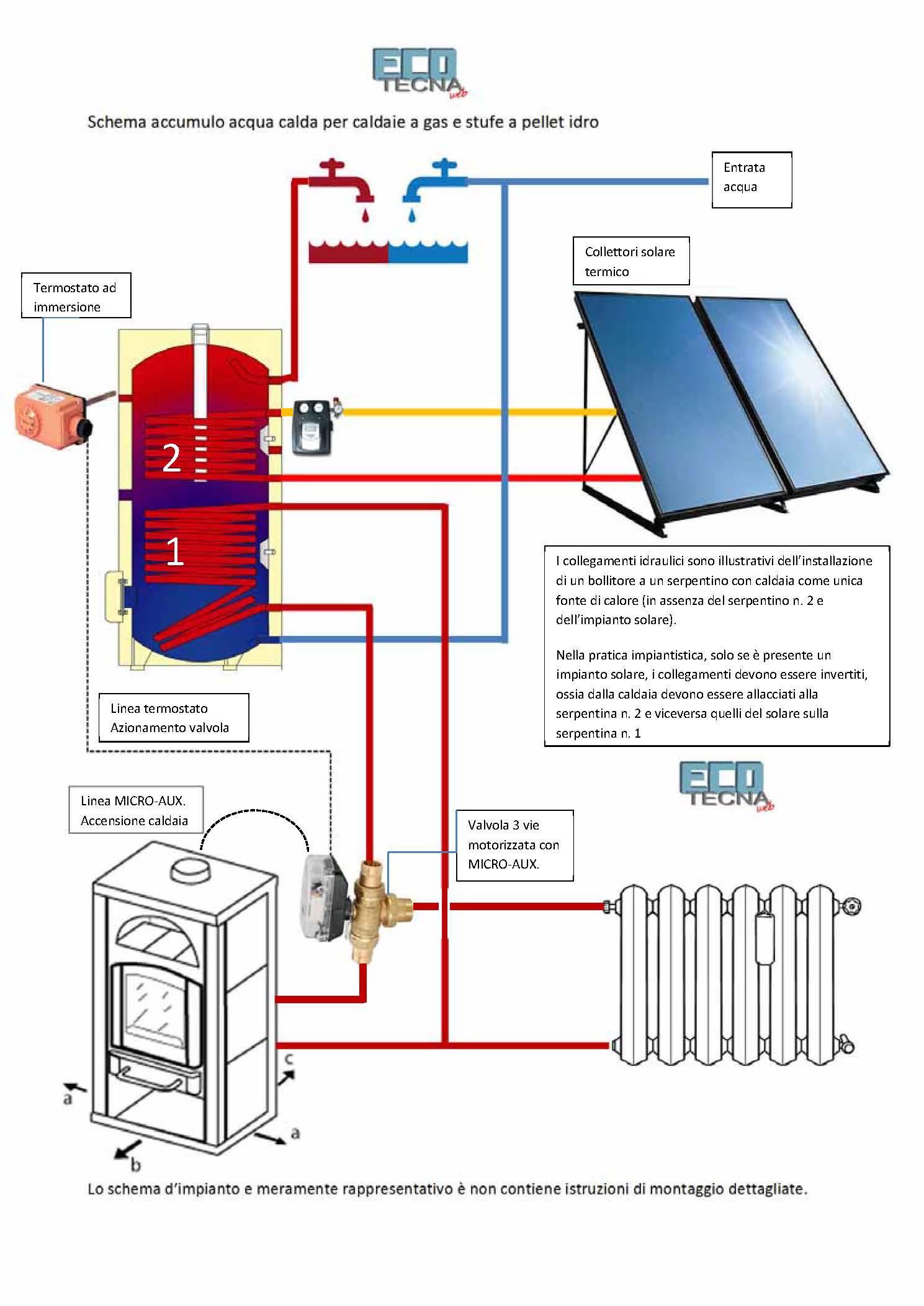 Schema Elettrico Per Pannelli Solari : Ecotecna scheda prodotto